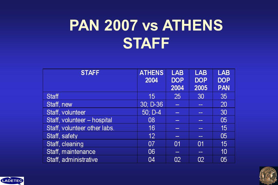 PAN 2007 vs ATHENS STAFF