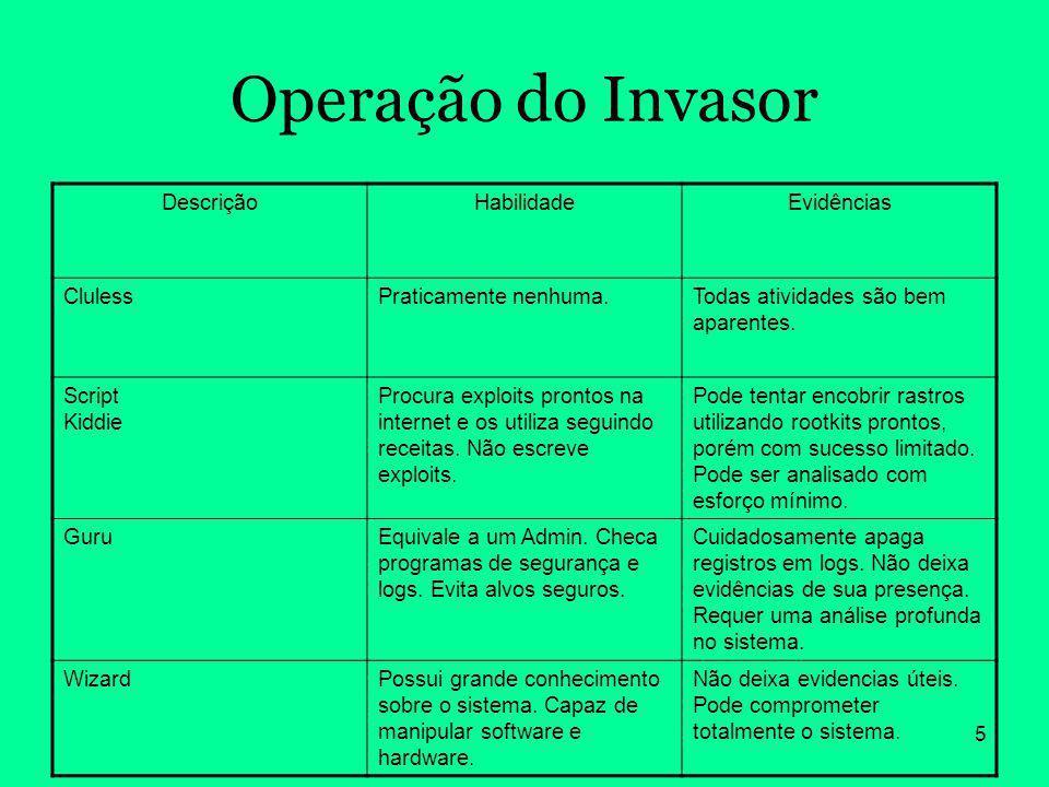 Operação do Invasor Descrição Habilidade Evidências Cluless
