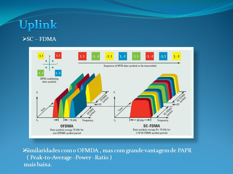 Uplink SC – FDMA. Similaridades com o OFMDA , mas com grande vantagem de PAPR. ( Peak-to-Average –Power –Ratio )