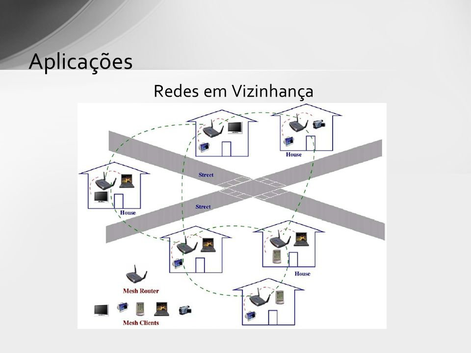 Aplicações Redes em Vizinhança