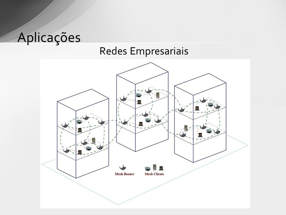 Aplicações Redes Empresariais