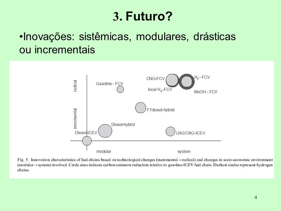 3. Futuro Inovações: sistêmicas, modulares, drásticas ou incrementais