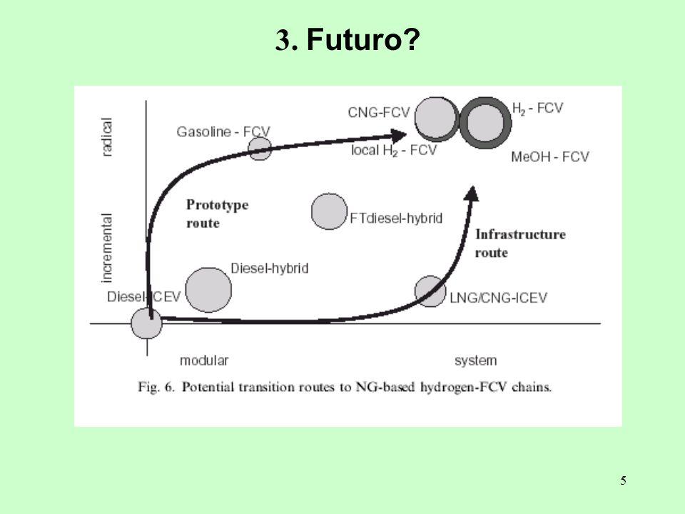 3. Futuro
