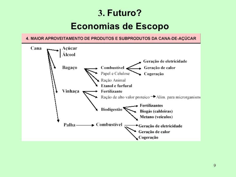 3. Futuro Economias de Escopo