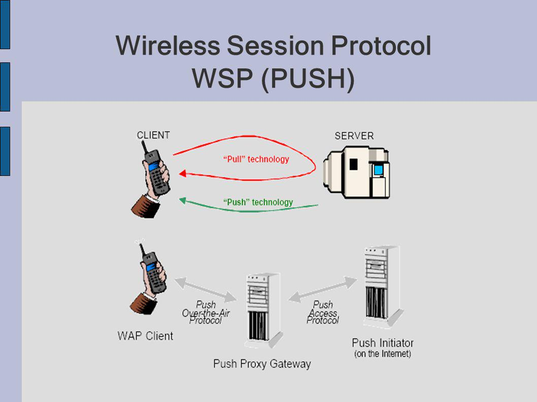 Wireless Session Protocol WSP (PUSH)