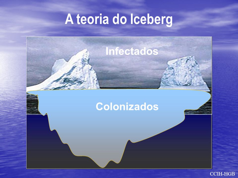 A teoria do Iceberg Infectados Colonizados CCIH-HGB