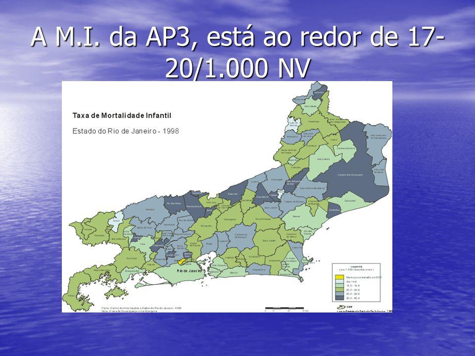 A M.I. da AP3, está ao redor de 17-20/1.000 NV