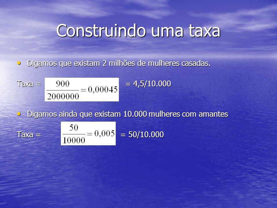 Construindo uma taxa Digamos que existam 2 milhões de mulheres casadas. Taxa = = 4,5/10.000.