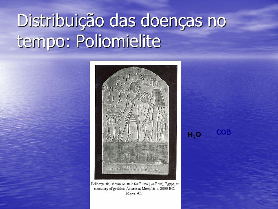 Distribuição das doenças no tempo: Poliomielite