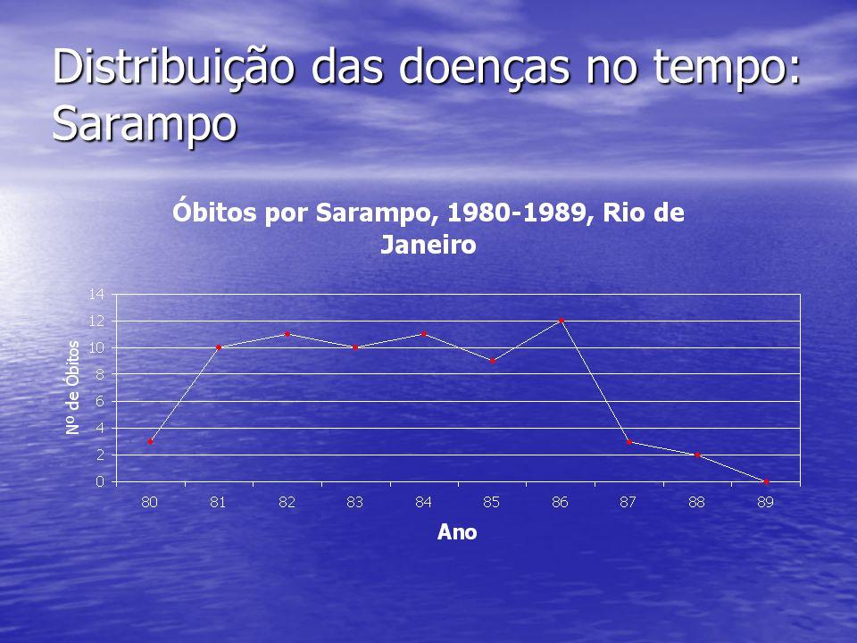 Distribuição das doenças no tempo: Sarampo
