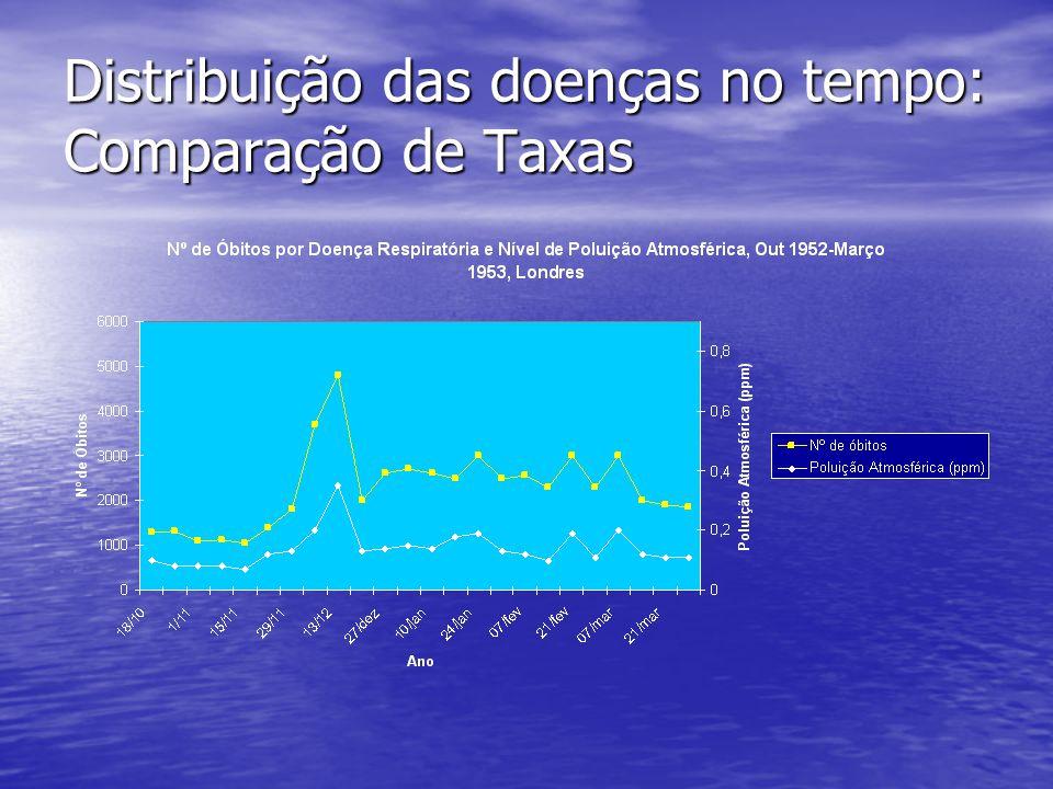 Distribuição das doenças no tempo: Comparação de Taxas