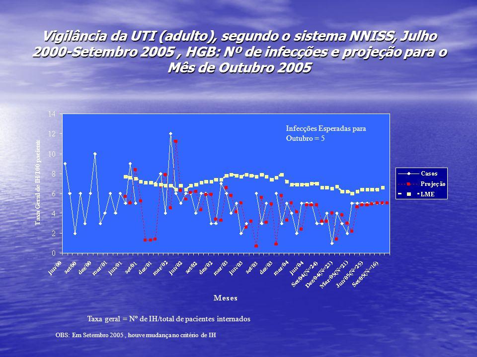 Vigilância da UTI (adulto), segundo o sistema NNISS, Julho 2000-Setembro 2005 , HGB: Nº de infecções e projeção para o Mês de Outubro 2005