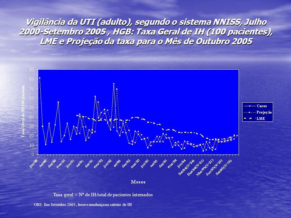Vigilância da UTI (adulto), segundo o sistema NNISS, Julho 2000-Setembro 2005 , HGB: Taxa Geral de IH (100 pacientes), LME e Projeção da taxa para o Mês de Outubro 2005