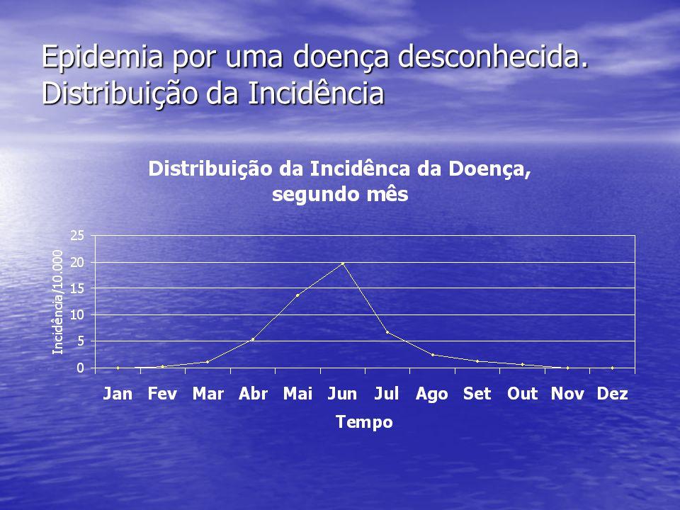Epidemia por uma doença desconhecida. Distribuição da Incidência