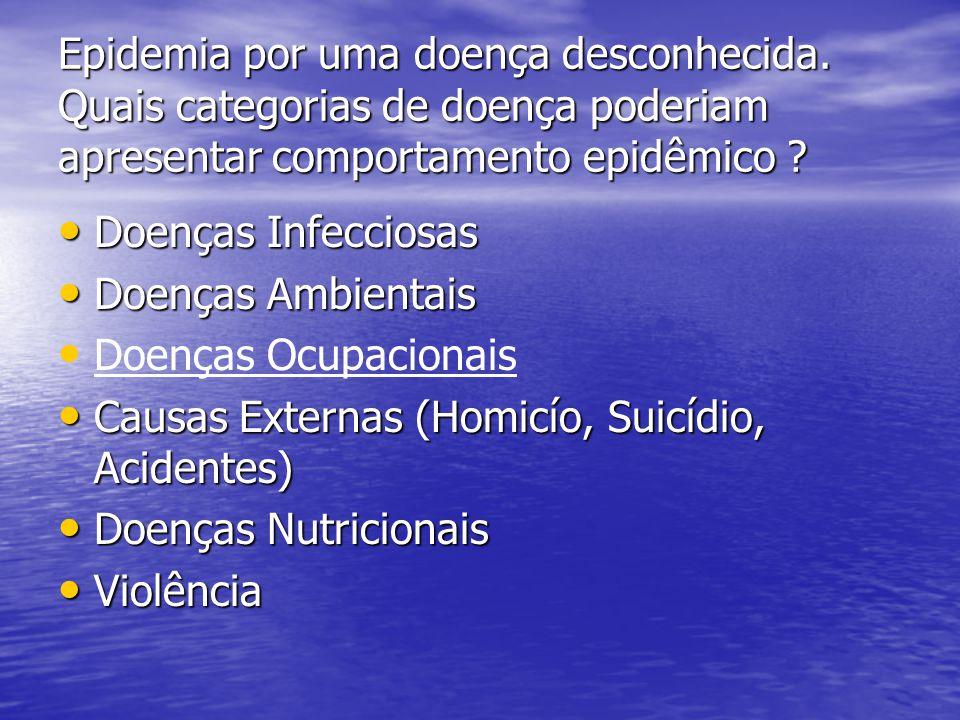 Epidemia por uma doença desconhecida