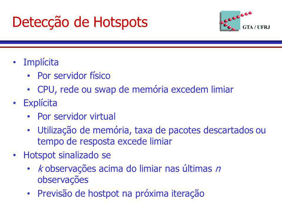 Detecção de Hotspots Implícita Por servidor físico