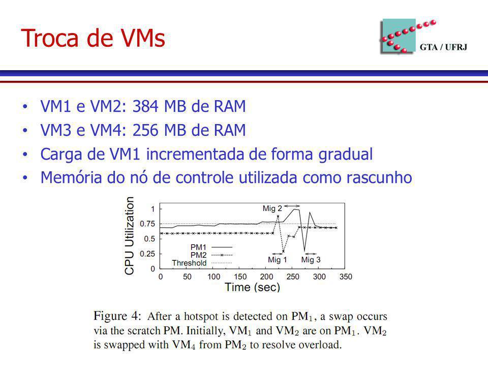 Troca de VMs VM1 e VM2: 384 MB de RAM VM3 e VM4: 256 MB de RAM