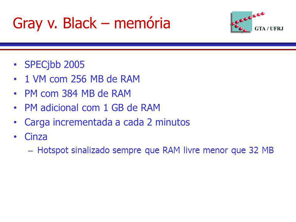 Gray v. Black – memória SPECjbb 2005 1 VM com 256 MB de RAM