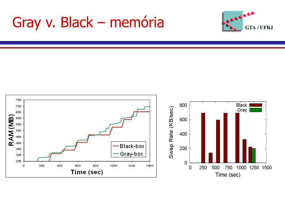 Gray v. Black – memória