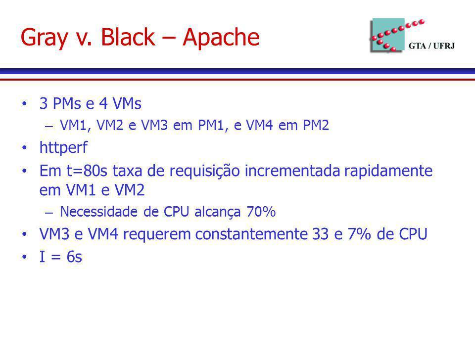 Gray v. Black – Apache 3 PMs e 4 VMs httperf