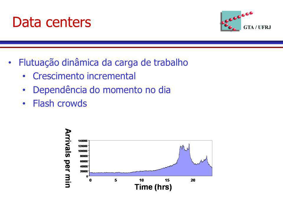 Data centers Flutuação dinâmica da carga de trabalho