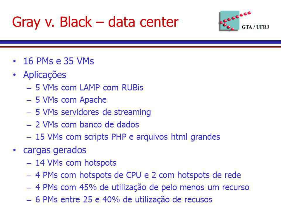 Gray v. Black – data center