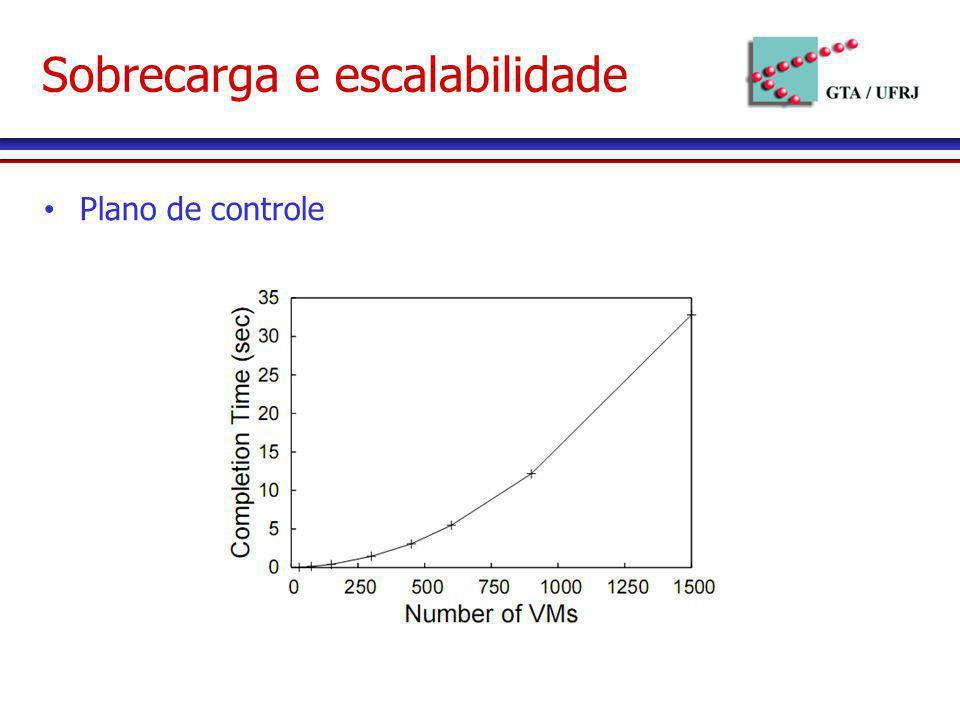 Sobrecarga e escalabilidade