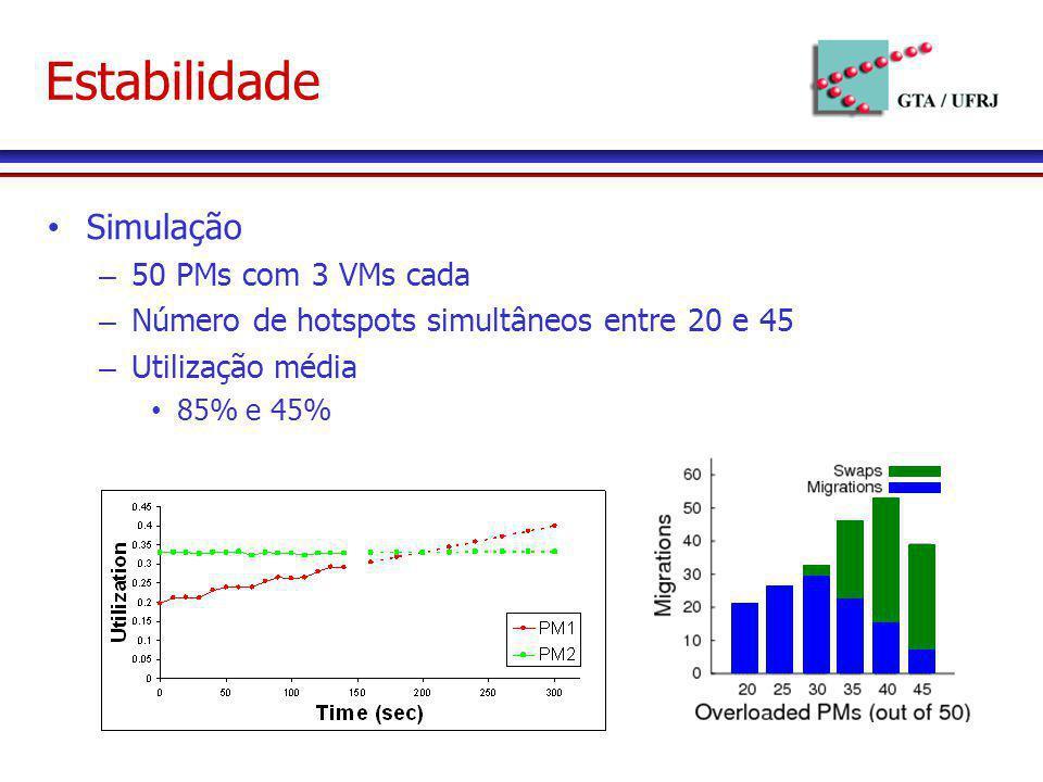 Estabilidade Simulação 50 PMs com 3 VMs cada