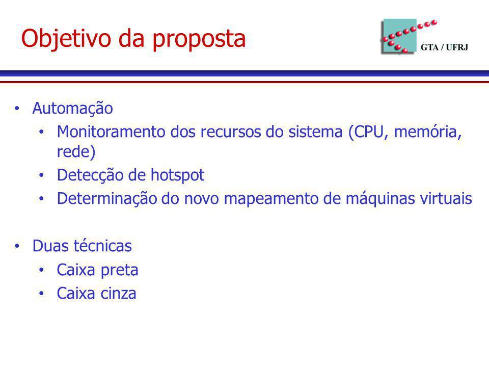 Objetivo da proposta Automação