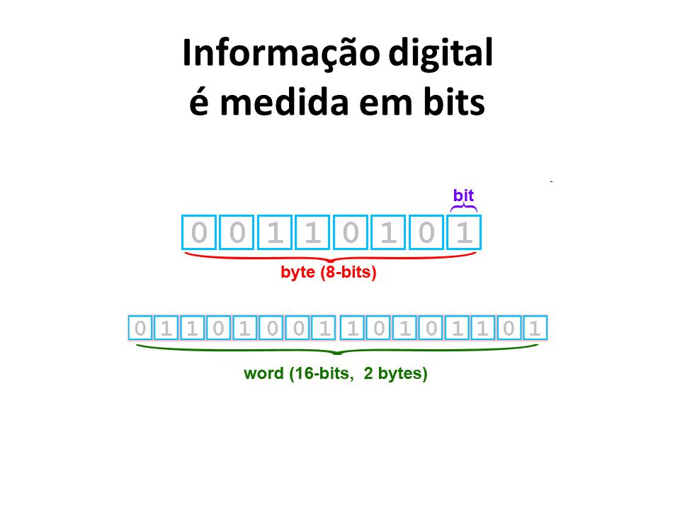 Informação digital é medida em bits