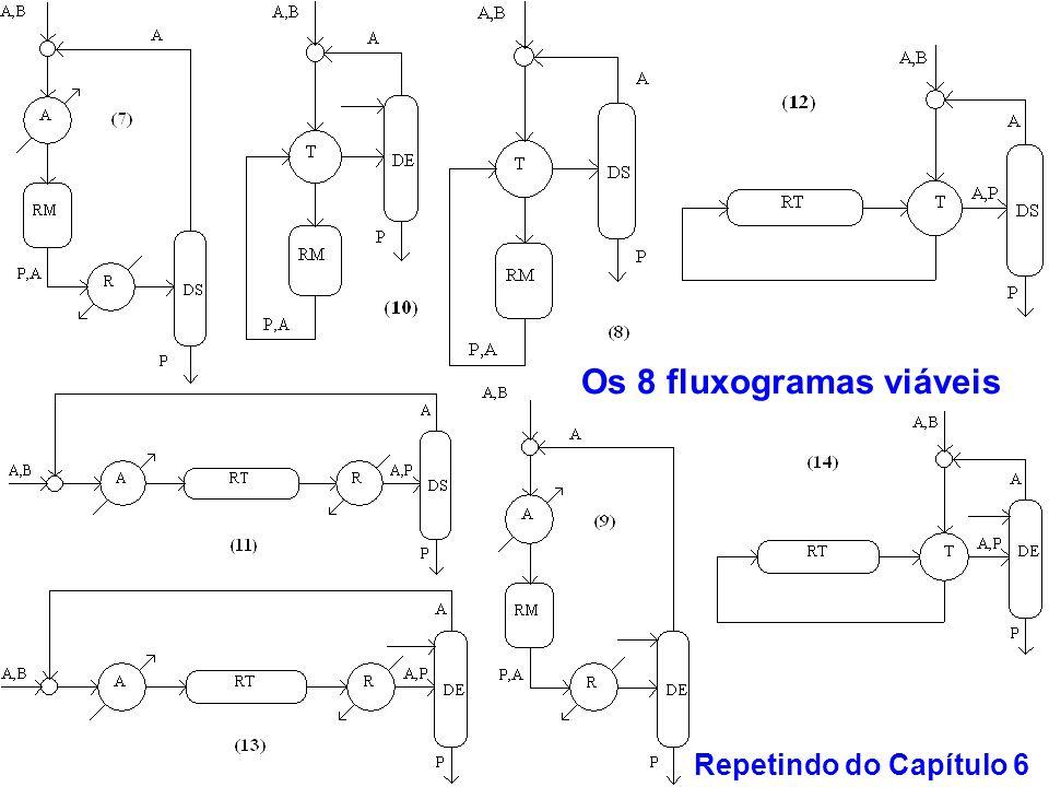 Os 8 fluxogramas viáveis