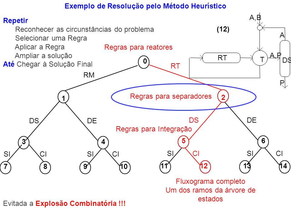 Exemplo de Resolução pelo Método Heurístico