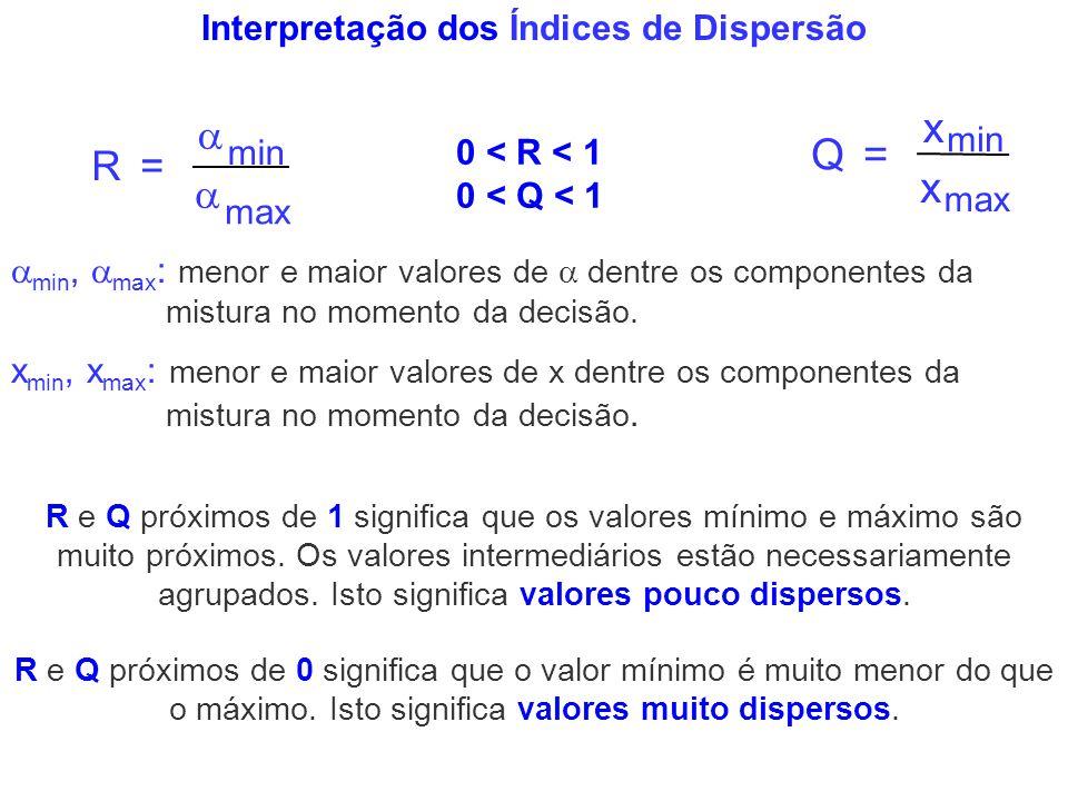 Interpretação dos Índices de Dispersão