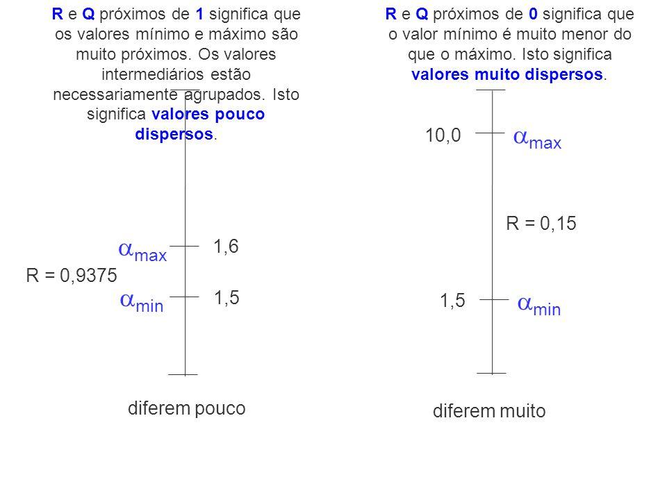 max max min min 10,0 R = 0,15 1,6 R = 0,9375 1,5 1,5 diferem pouco