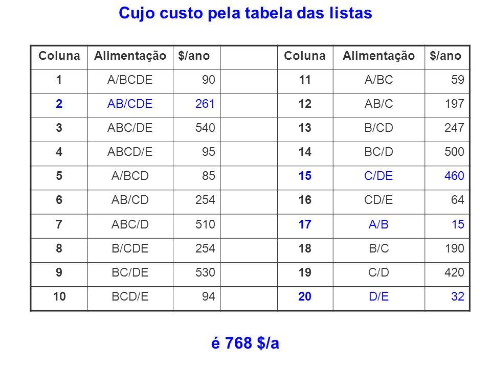 Cujo custo pela tabela das listas