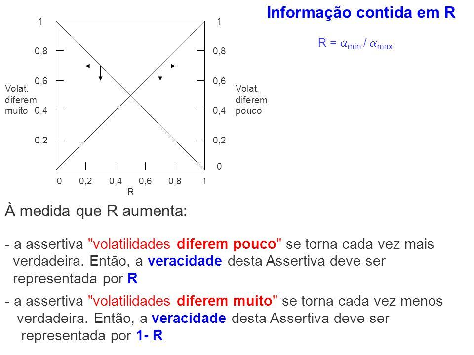 Informação contida em R