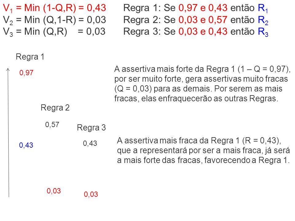 V1 = Min (1-Q,R) = 0,43 V2 = Min (Q,1-R) = 0,03 V3 = Min (Q,R) = 0,03