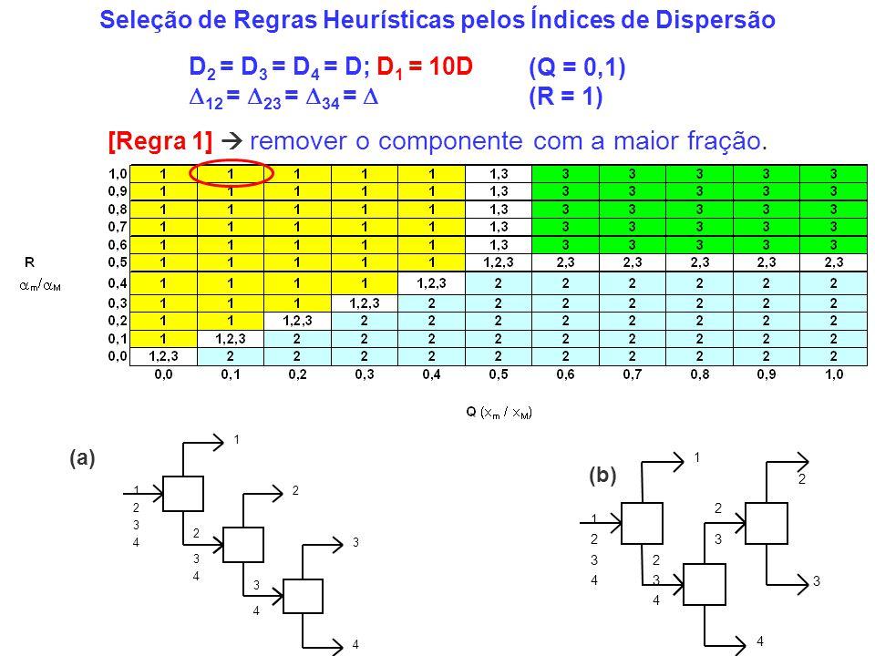 Seleção de Regras Heurísticas pelos Índices de Dispersão