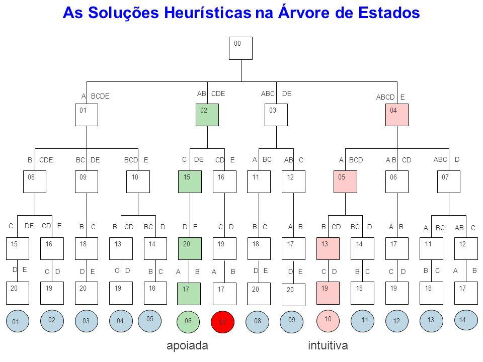 As Soluções Heurísticas na Árvore de Estados
