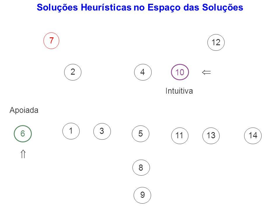 Soluções Heurísticas no Espaço das Soluções
