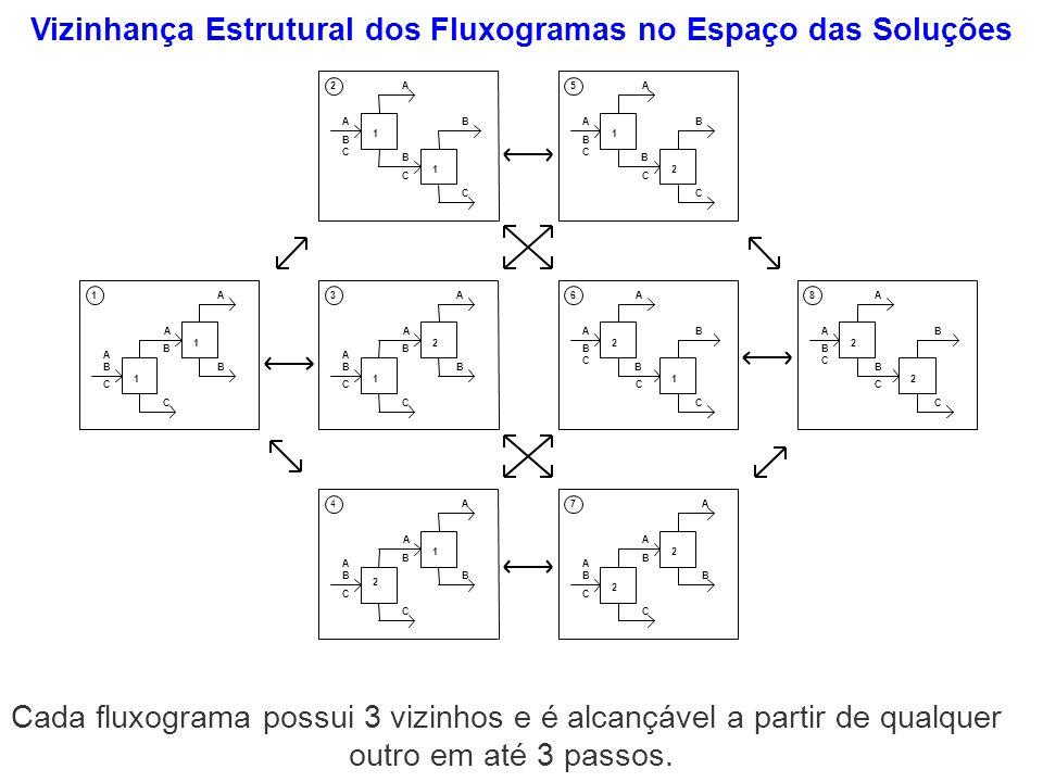 Vizinhança Estrutural dos Fluxogramas no Espaço das Soluções