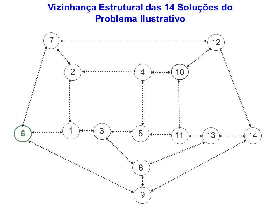 Vizinhança Estrutural das 14 Soluções do Problema Ilustrativo