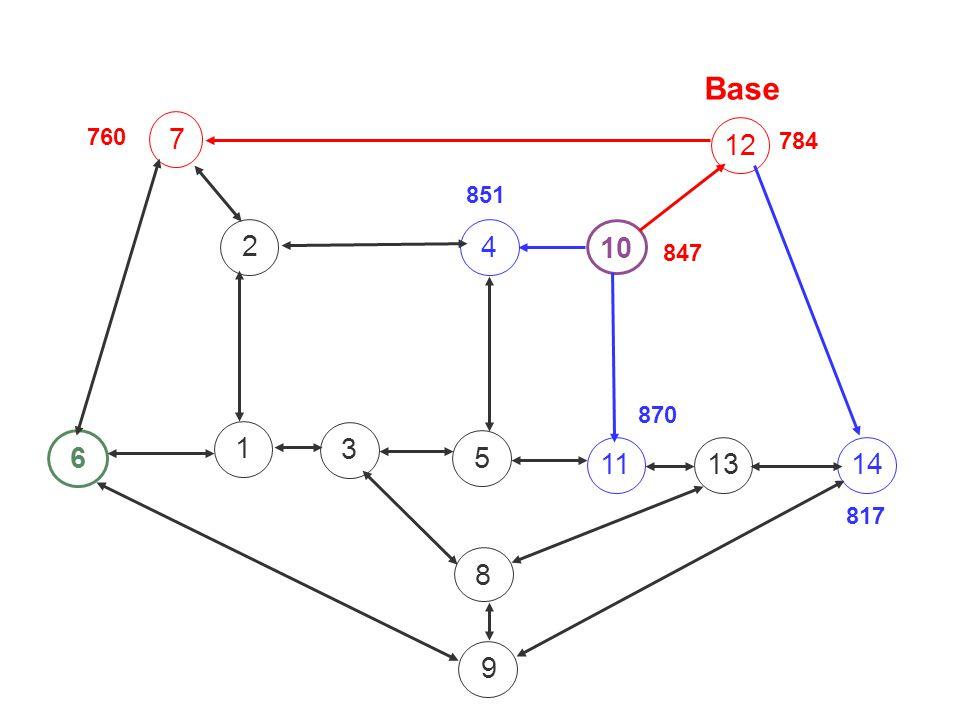 Base 760 7 12 784 851 2 4 10 847 870 1 3 6 5 11 13 14 817 8 9