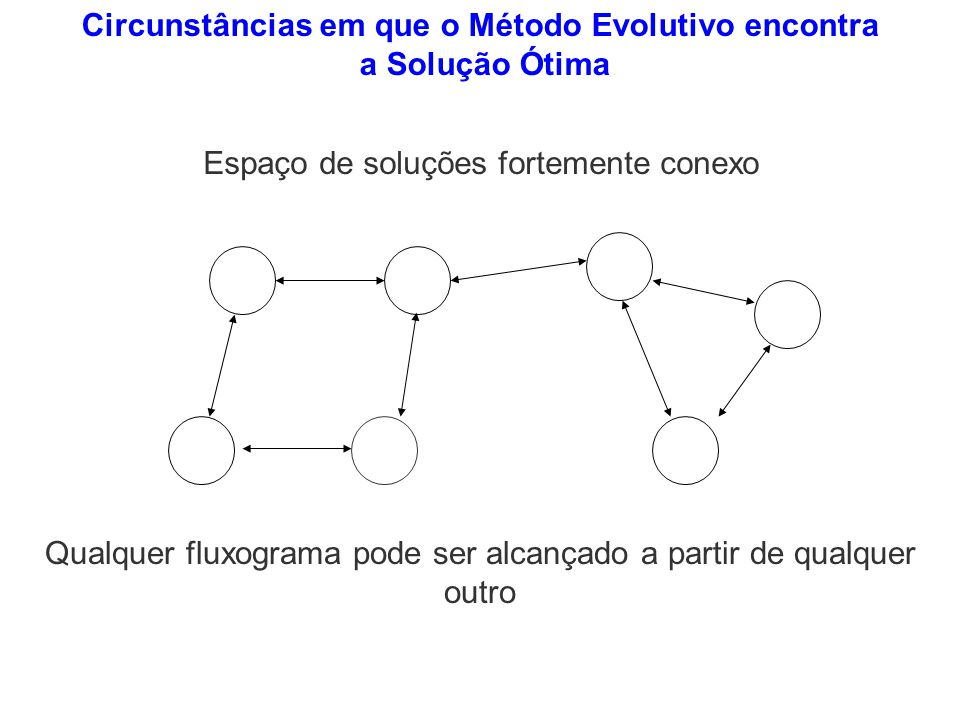 Circunstâncias em que o Método Evolutivo encontra a Solução Ótima