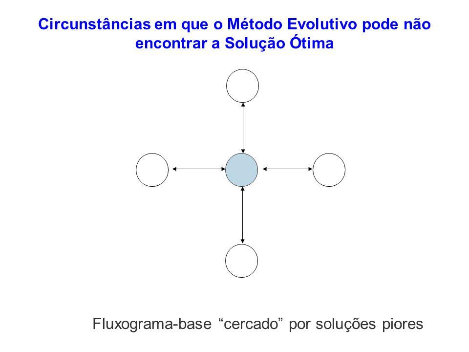 Fluxograma-base cercado por soluções piores