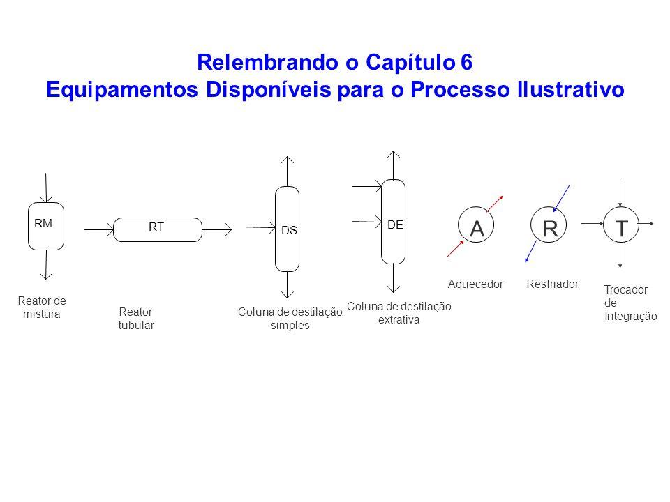 Relembrando o Capítulo 6 Equipamentos Disponíveis para o Processo Ilustrativo