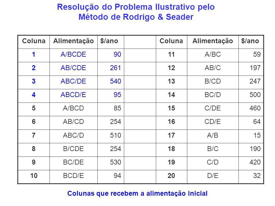 Resolução do Problema Ilustrativo pelo Método de Rodrigo & Seader