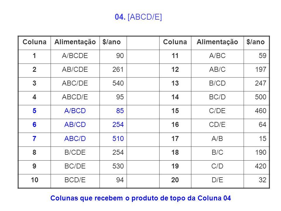 Colunas que recebem o produto de topo da Coluna 04