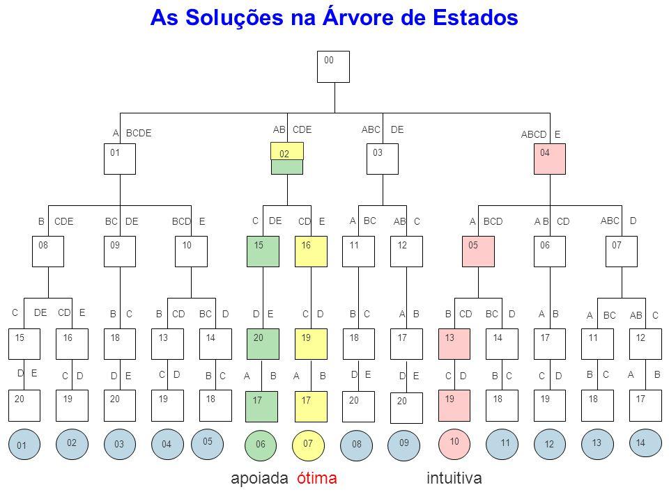 As Soluções na Árvore de Estados