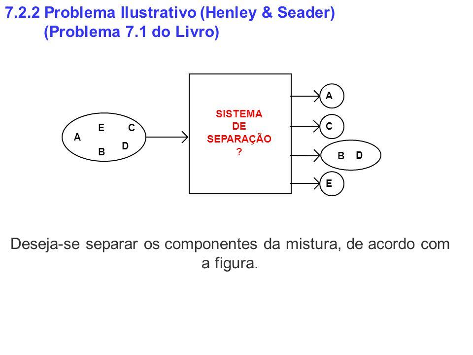 Deseja-se separar os componentes da mistura, de acordo com a figura.